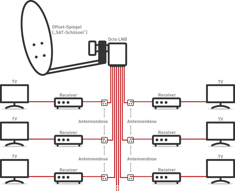 huemmer-antennentechnik-funktionsskizze